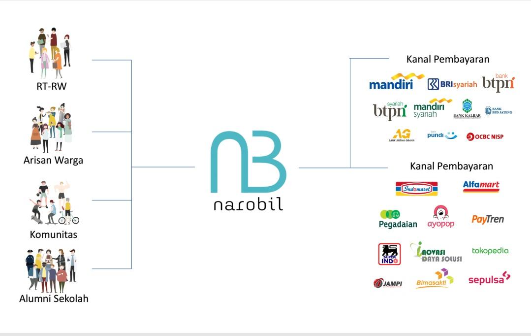Pembayaran tagihan bisa melalui merchant yang sudah bekerja sama dengan Narobil.id