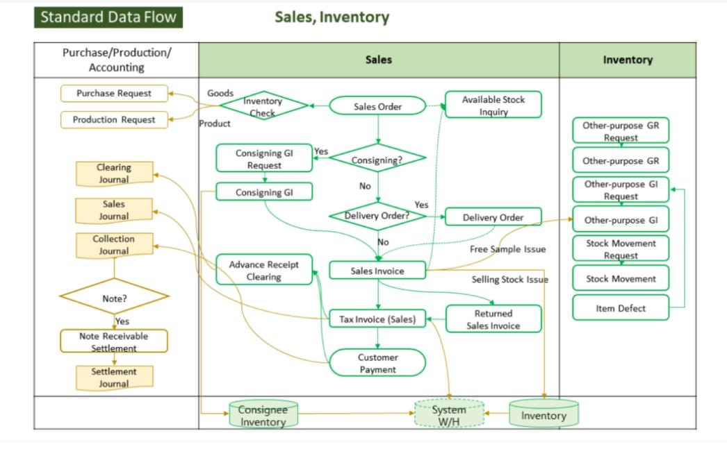 Jalur Manajemen Inventaris